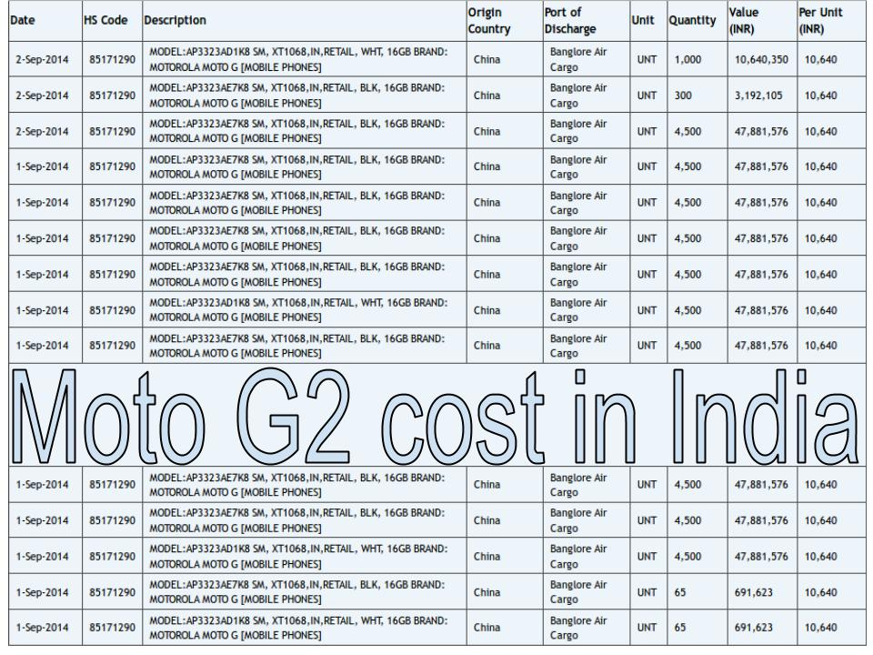 Moto G2 importing cost in India