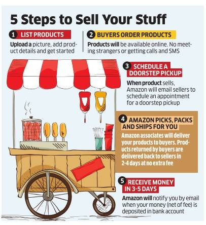 how to sell used goods on amazon