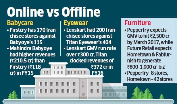 online-vs-offline